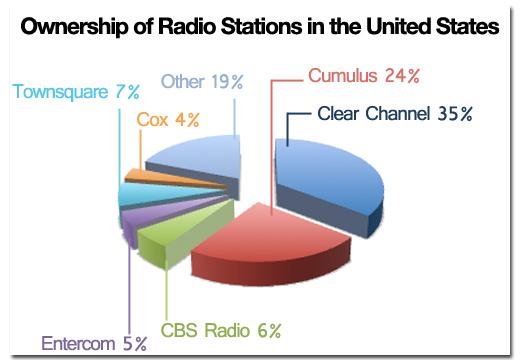 Radio Station Ownership