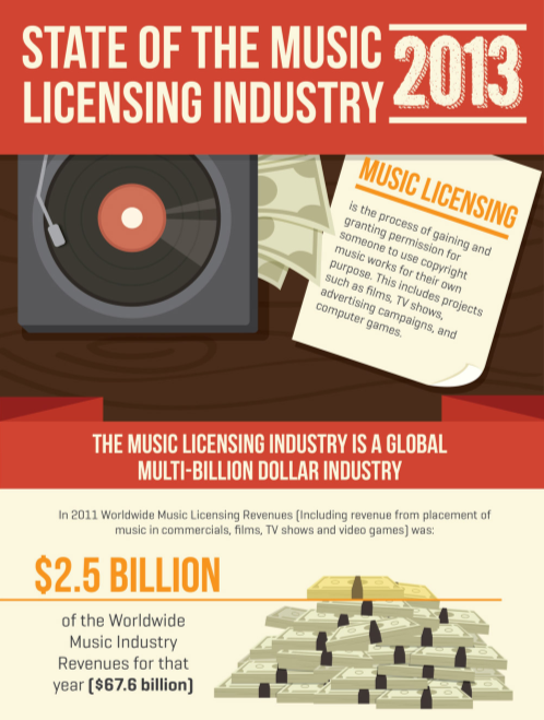 Music Licensing In 2013 [INFOGRAPHIC]