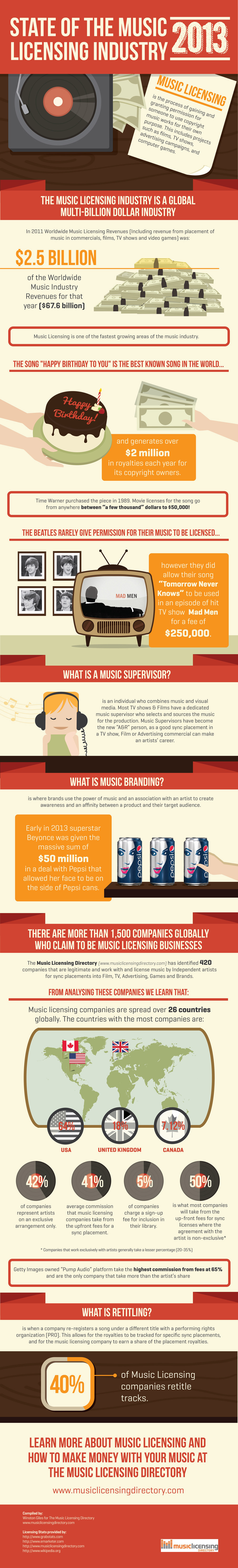 Music Licensing Infographic