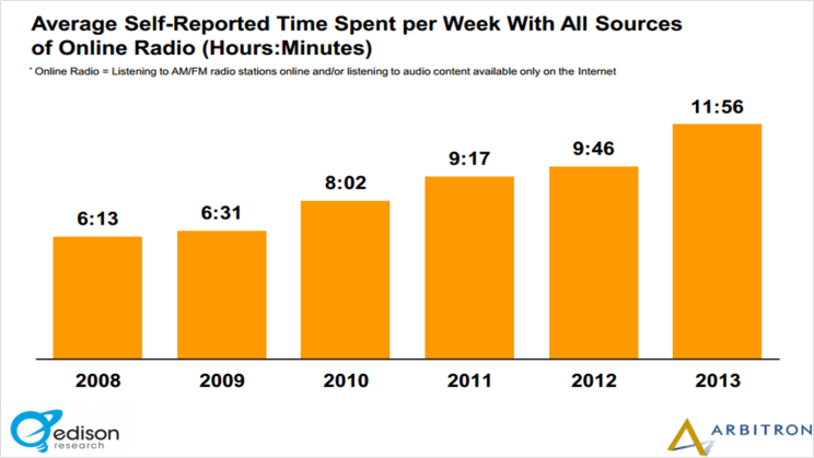 time spent listening to music online